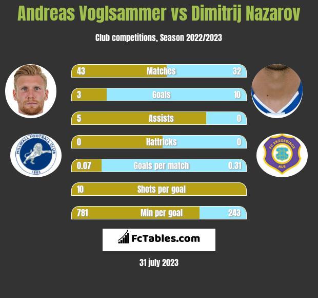Andreas Voglsammer vs Dimitrij Nazarov h2h player stats