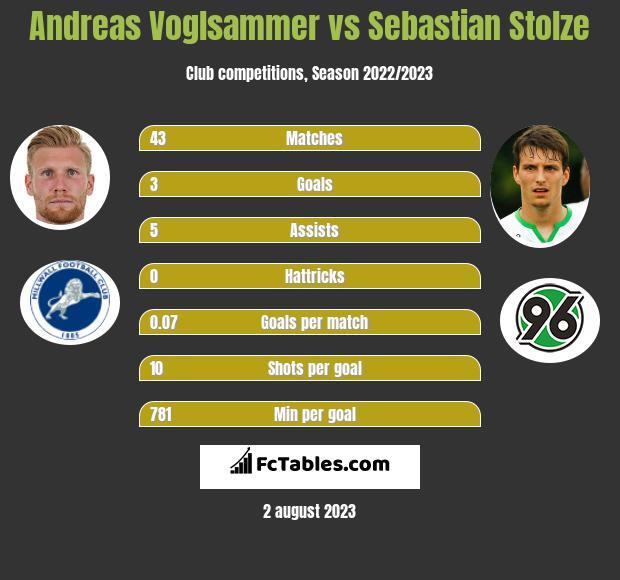 Andreas Voglsammer vs Sebastian Stolze h2h player stats