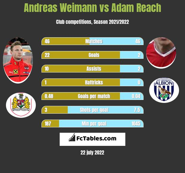 Andreas Weimann vs Adam Reach infographic