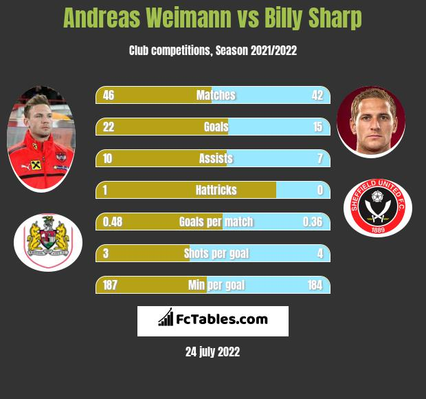 Andreas Weimann vs Billy Sharp infographic