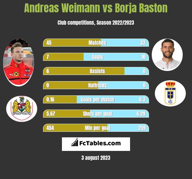 Andreas Weimann vs Borja Baston h2h player stats