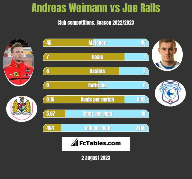 Andreas Weimann vs Joe Ralls h2h player stats