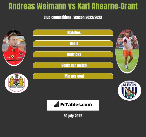 Andreas Weimann vs Karl Ahearne-Grant h2h player stats