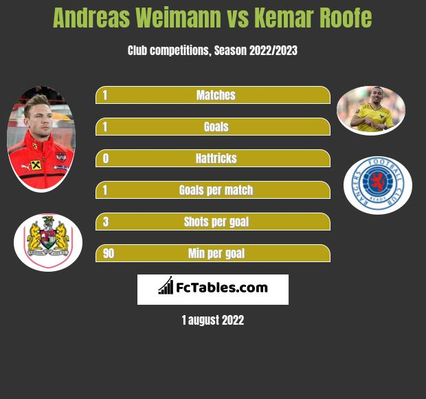 Andreas Weimann vs Kemar Roofe h2h player stats