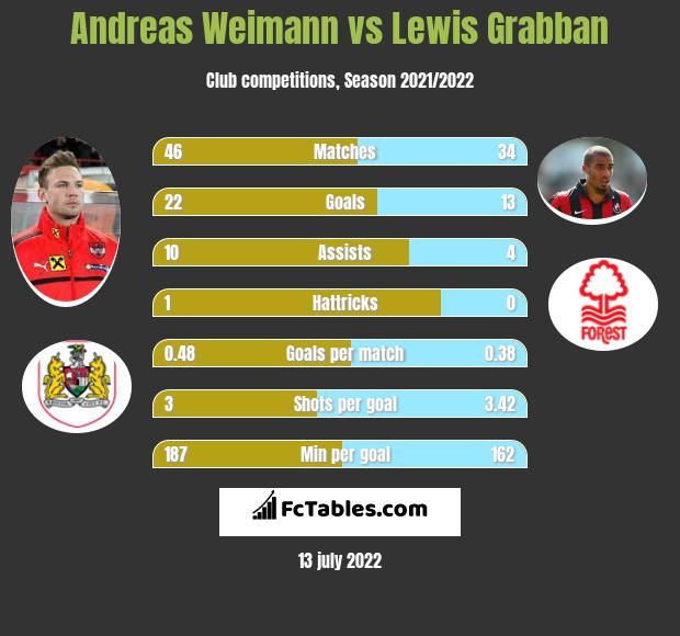Andreas Weimann vs Lewis Grabban h2h player stats