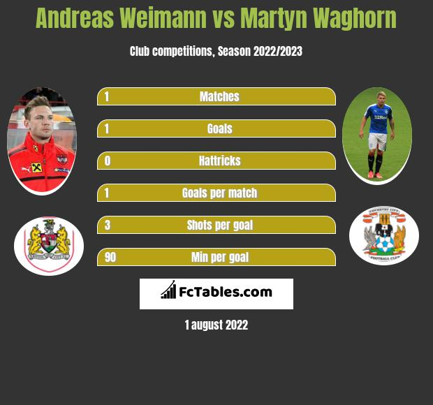 Andreas Weimann vs Martyn Waghorn h2h player stats