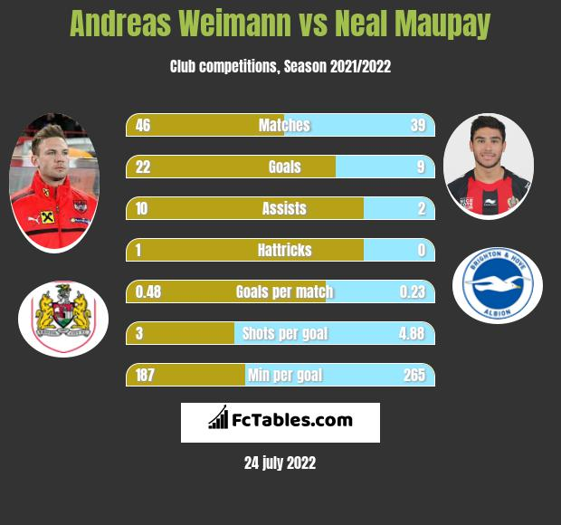 Andreas Weimann vs Neal Maupay h2h player stats