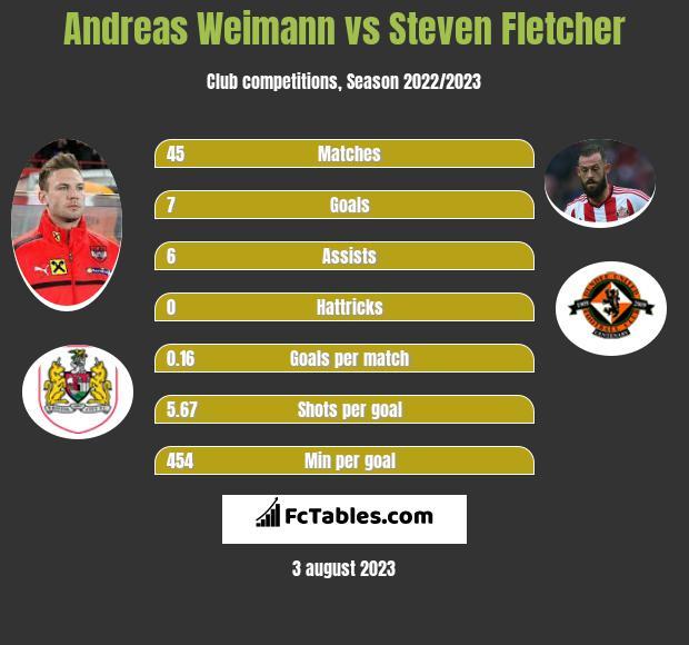 Andreas Weimann vs Steven Fletcher infographic