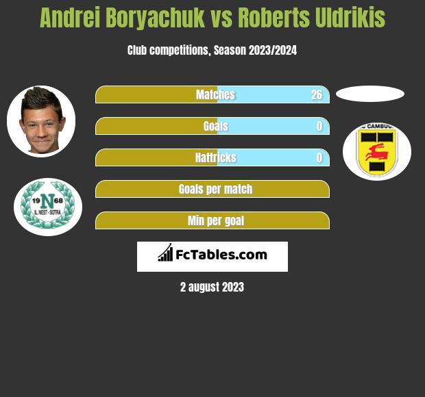 Andrei Boryachuk vs Roberts Uldrikis h2h player stats