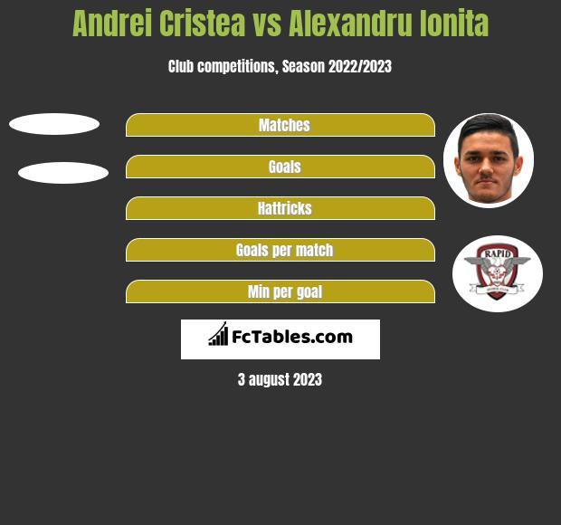Andrei Cristea vs Alexandru Ionita h2h player stats