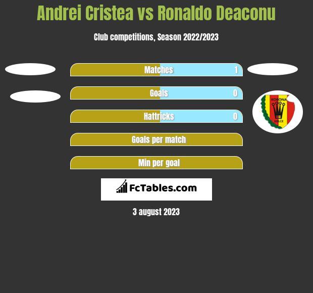 Andrei Cristea vs Ronaldo Deaconu h2h player stats