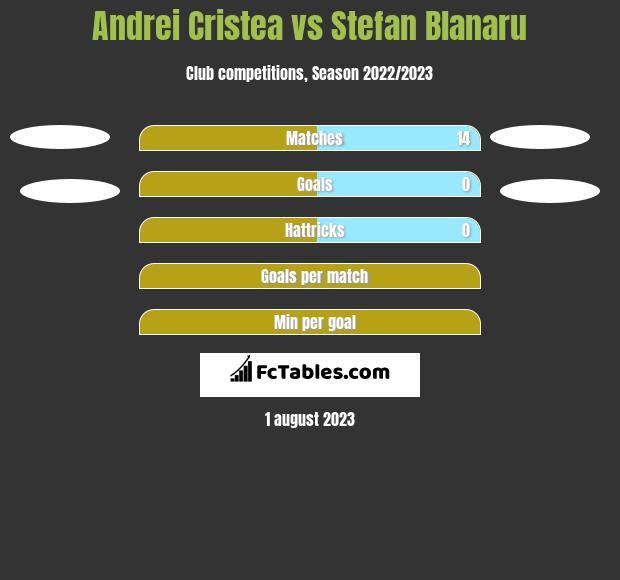 Andrei Cristea vs Stefan Blanaru h2h player stats