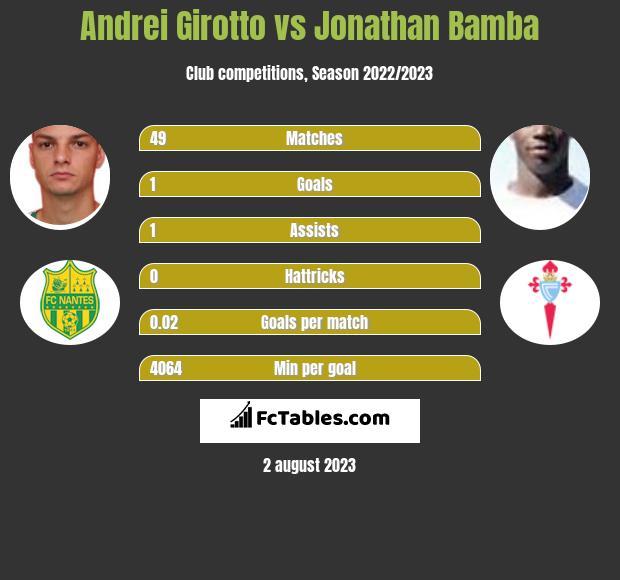 Andrei Girotto vs Jonathan Bamba h2h player stats