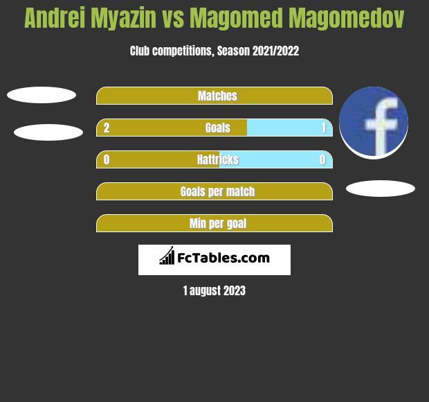 Andrei Myazin vs Magomed Magomedov h2h player stats
