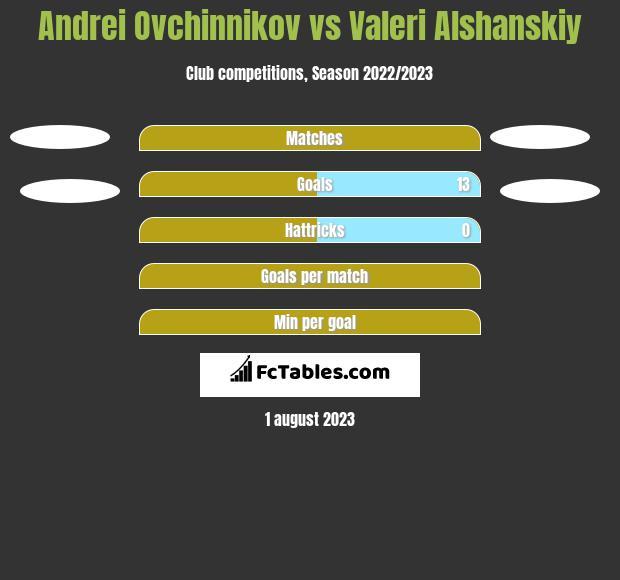 Andrei Ovchinnikov vs Valeri Alshanskiy h2h player stats