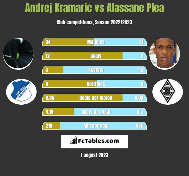 Andrej Kramaric vs Alassane Plea infographic