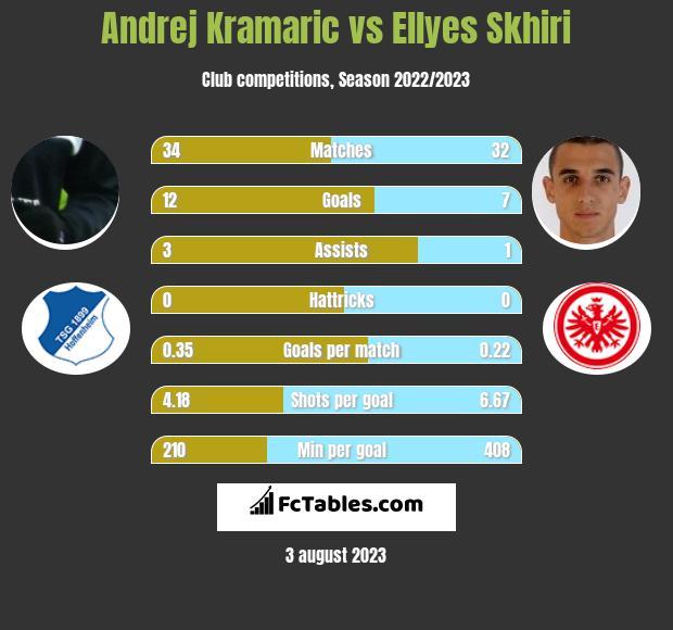 Andrej Kramaric vs Ellyes Skhiri h2h player stats
