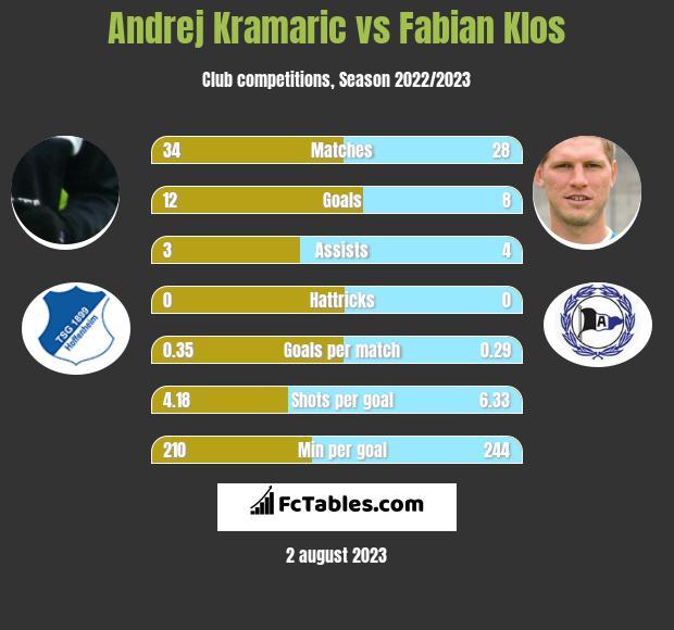 Andrej Kramaric vs Fabian Klos h2h player stats