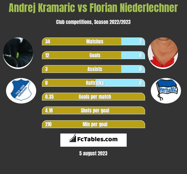 Andrej Kramaric vs Florian Niederlechner h2h player stats