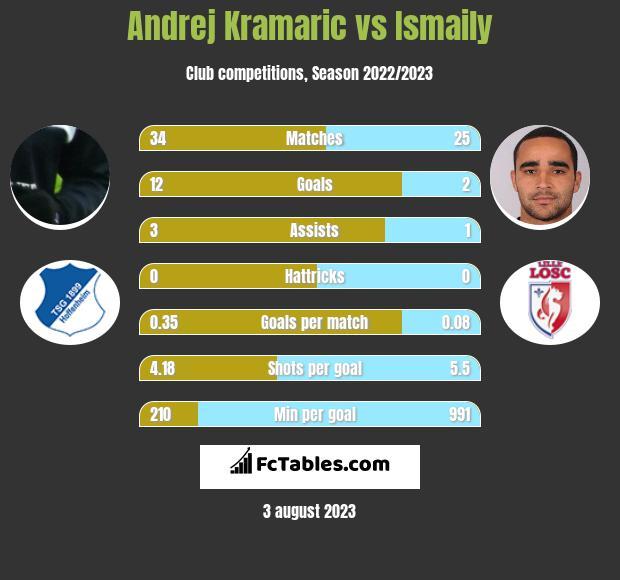 Andrej Kramaric vs Ismaily infographic