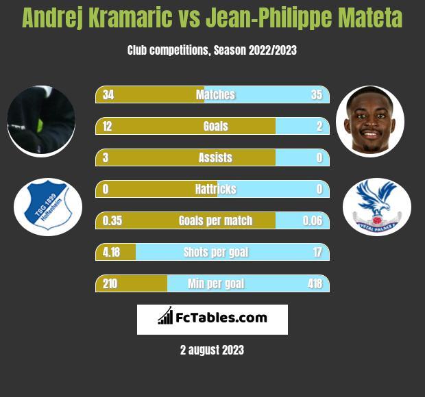 Andrej Kramaric vs Jean-Philippe Mateta infographic