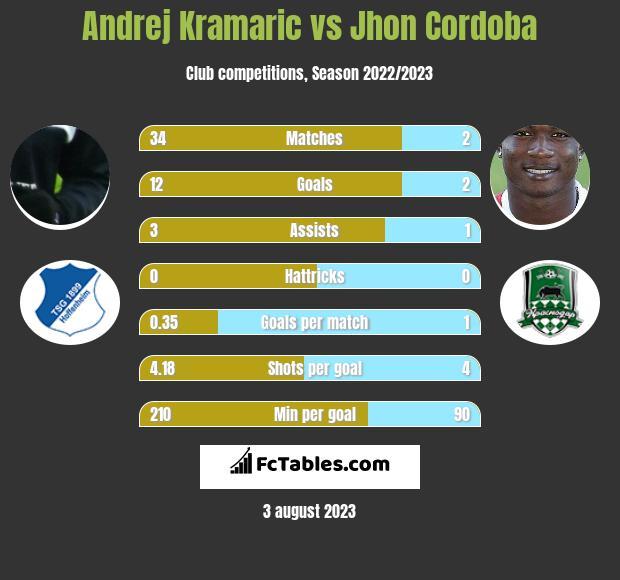 Andrej Kramaric vs Jhon Cordoba infographic