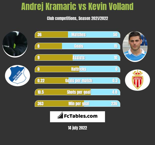 Andrej Kramaric vs Kevin Volland h2h player stats