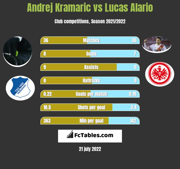 Andrej Kramaric vs Lucas Alario h2h player stats