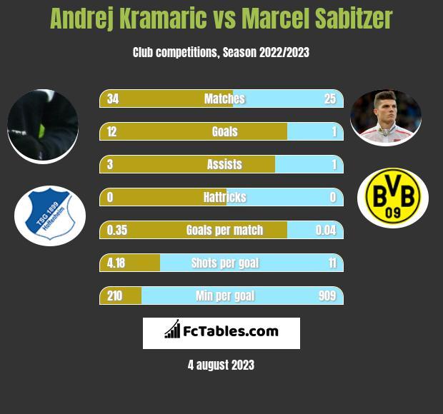 Andrej Kramaric vs Marcel Sabitzer h2h player stats