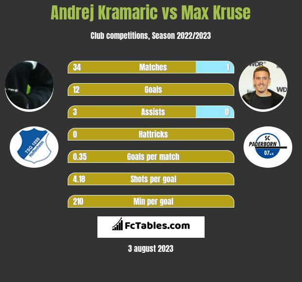 Andrej Kramaric vs Max Kruse h2h player stats