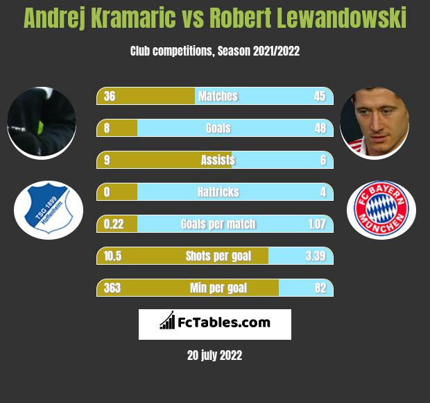 Andrej Kramaric vs Robert Lewandowski h2h player stats
