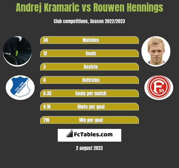 Andrej Kramaric vs Rouwen Hennings h2h player stats