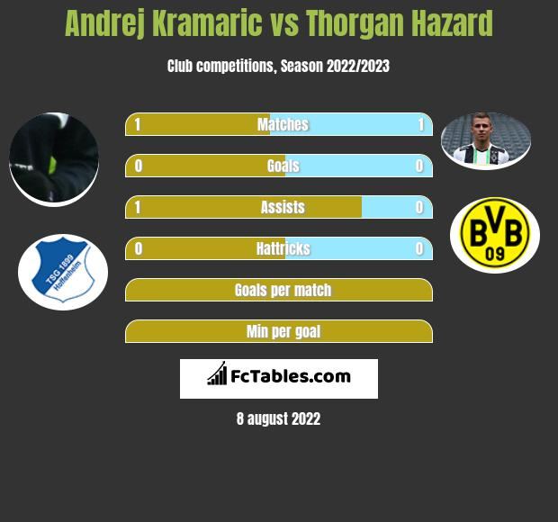 Andrej Kramaric vs Thorgan Hazard h2h player stats