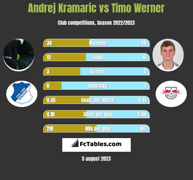 Andrej Kramaric vs Timo Werner h2h player stats