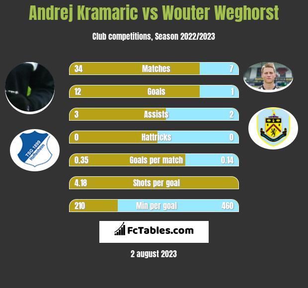Andrej Kramaric vs Wouter Weghorst h2h player stats