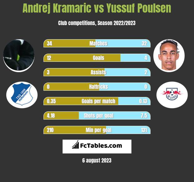 Andrej Kramaric vs Yussuf Poulsen infographic