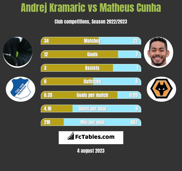 Andrej Kramaric vs Matheus Cunha h2h player stats