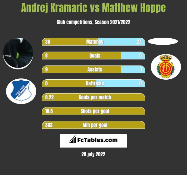 Andrej Kramaric vs Matthew Hoppe h2h player stats