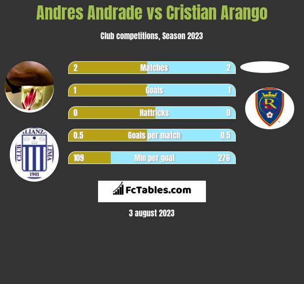 Andres Andrade vs Cristian Arango h2h player stats