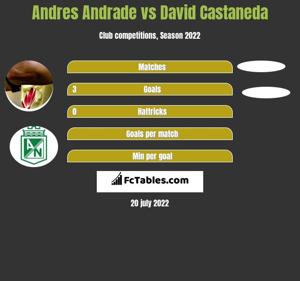 Andres Andrade vs David Castaneda h2h player stats