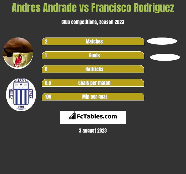 Andres Andrade vs Francisco Rodriguez h2h player stats
