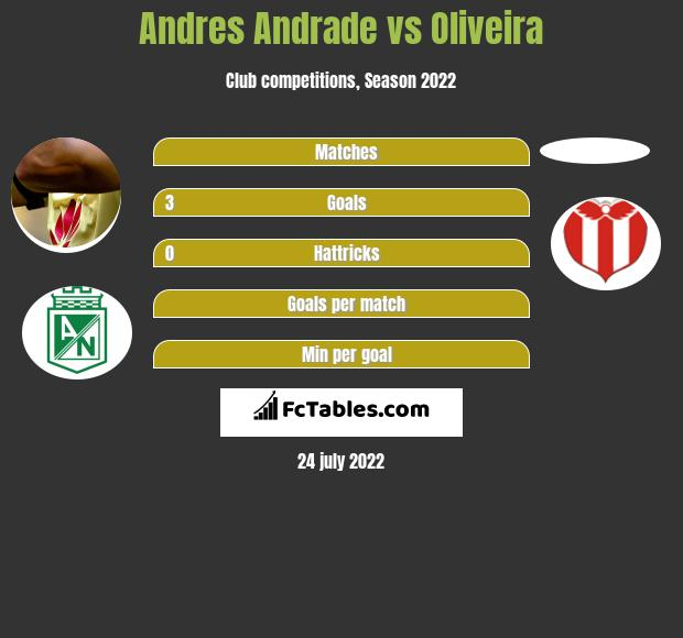 Andres Andrade vs Oliveira h2h player stats