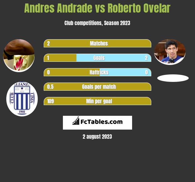 Andres Andrade vs Roberto Ovelar infographic