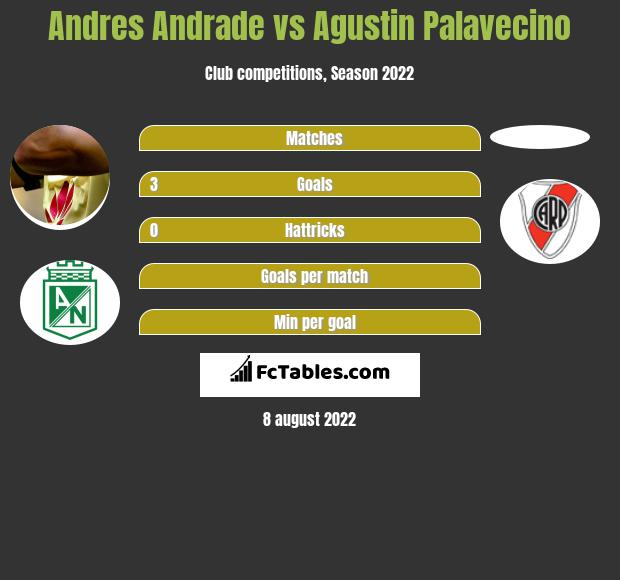 Andres Andrade vs Agustin Palavecino h2h player stats