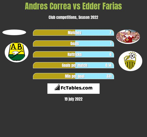 Andres Correa vs Edder Farias h2h player stats