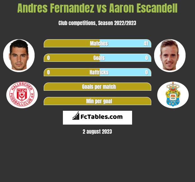 Andres Fernandez vs Aaron Escandell infographic