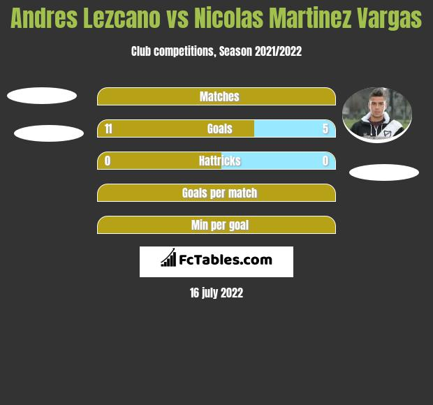 Andres Lezcano vs Nicolas Martinez Vargas h2h player stats