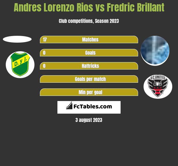 Andres Lorenzo Rios vs Fredric Brillant h2h player stats