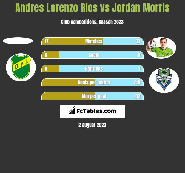 Andres Lorenzo Rios vs Jordan Morris h2h player stats