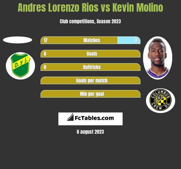 Andres Lorenzo Rios vs Kevin Molino h2h player stats